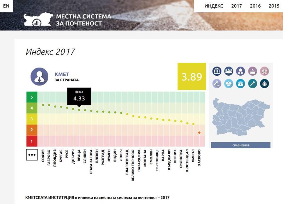 index-proz2017